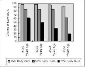 Percentage of body burned vs Survival rate by age